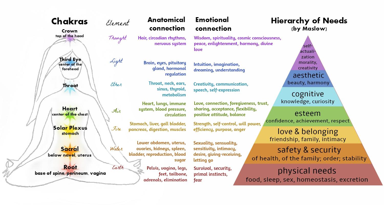 Maslow's Chakra Chart